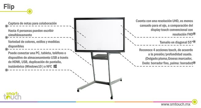 Pizarrón Digital Interactivo