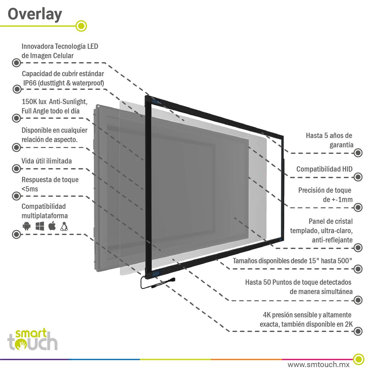 Overlay PQ Labs